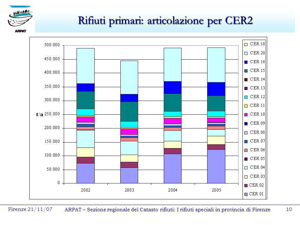 Firenze 21/11/07 ARPAT – Sezione regionale del Catasto rifiuti: I rifiuti speciali in provincia di Firenze 10 Rifiuti primari: articolazione per CER2