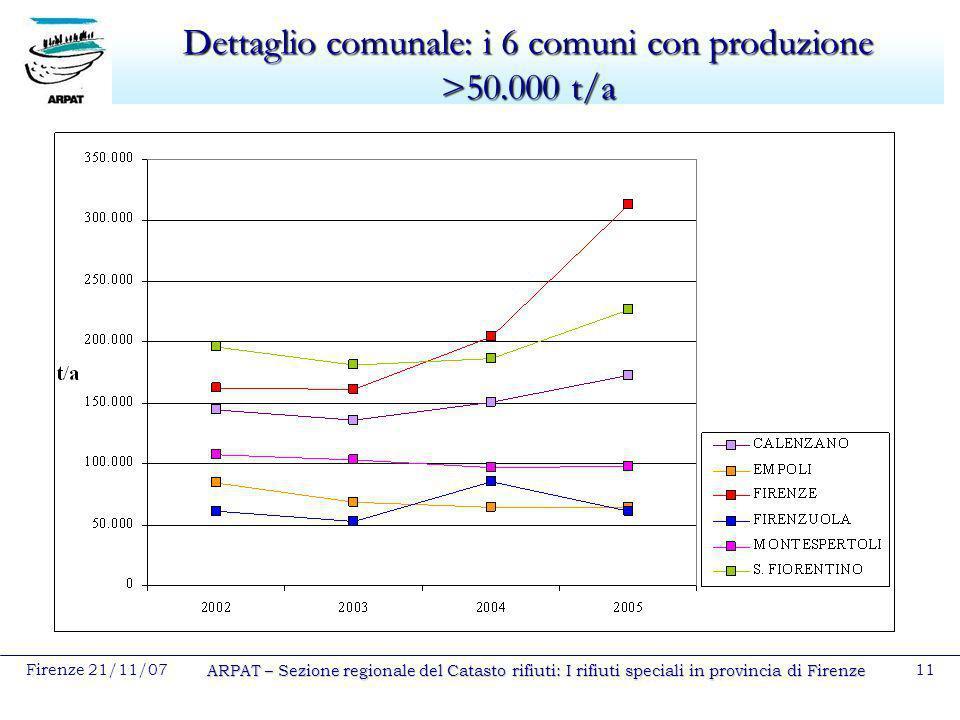 Firenze 21/11/07 ARPAT – Sezione regionale del Catasto rifiuti: I rifiuti speciali in provincia di Firenze 11 Dettaglio comunale: i 6 comuni con produ
