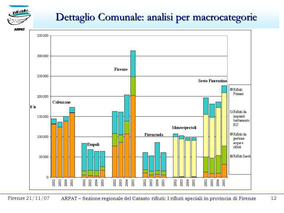 Firenze 21/11/07 ARPAT – Sezione regionale del Catasto rifiuti: I rifiuti speciali in provincia di Firenze 12 Dettaglio Comunale: analisi per macrocat