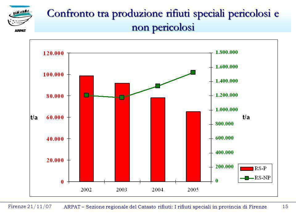 Firenze 21/11/07 ARPAT – Sezione regionale del Catasto rifiuti: I rifiuti speciali in provincia di Firenze 15 Confronto tra produzione rifiuti special