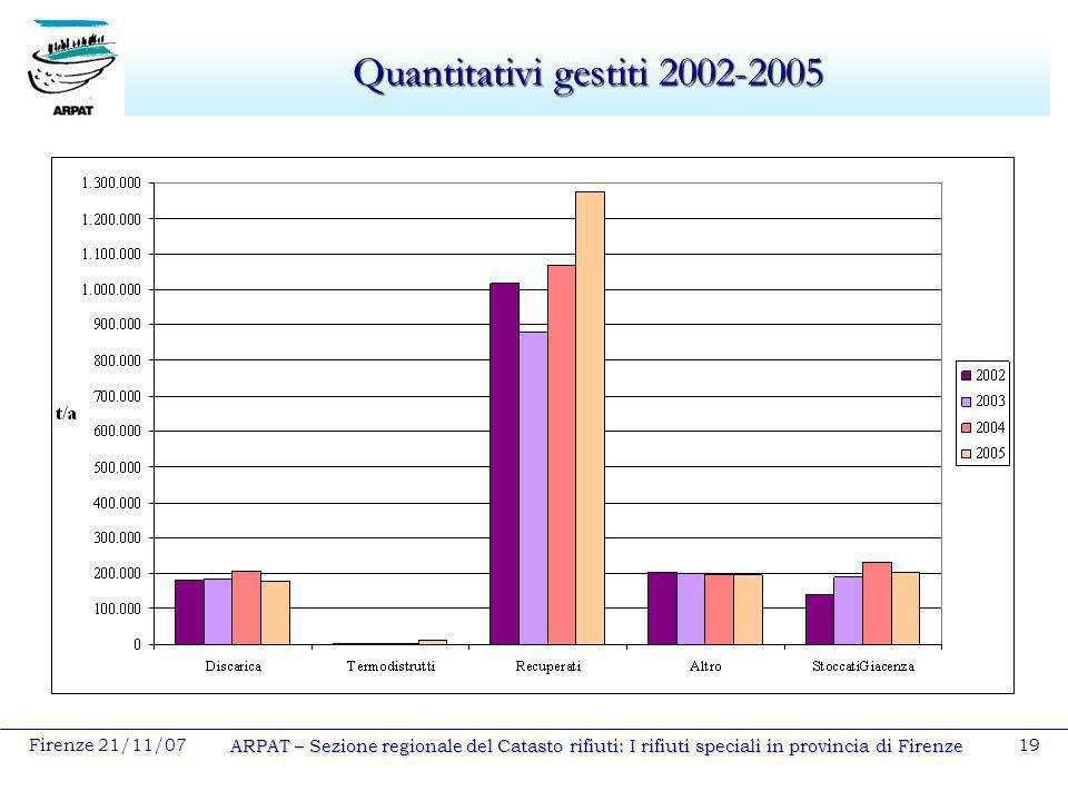 Firenze 21/11/07 ARPAT – Sezione regionale del Catasto rifiuti: I rifiuti speciali in provincia di Firenze 19 Quantitativi gestiti 2002-2005