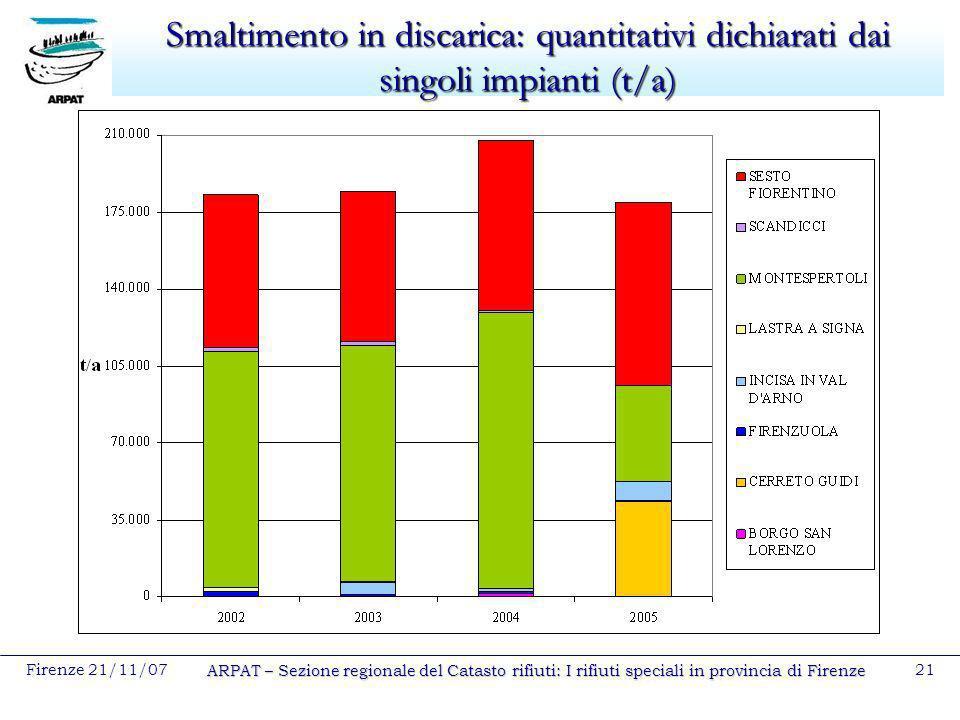 Firenze 21/11/07 ARPAT – Sezione regionale del Catasto rifiuti: I rifiuti speciali in provincia di Firenze 21 Smaltimento in discarica: quantitativi d