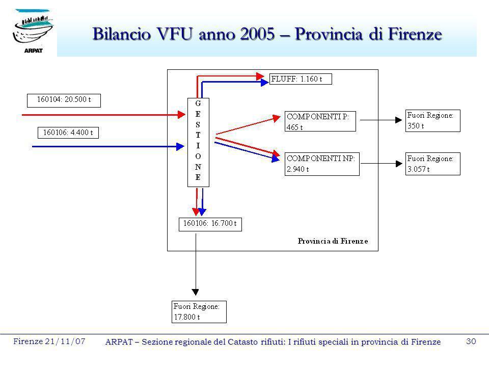 Firenze 21/11/07 ARPAT – Sezione regionale del Catasto rifiuti: I rifiuti speciali in provincia di Firenze 30 Bilancio VFU anno 2005 – Provincia di Fi