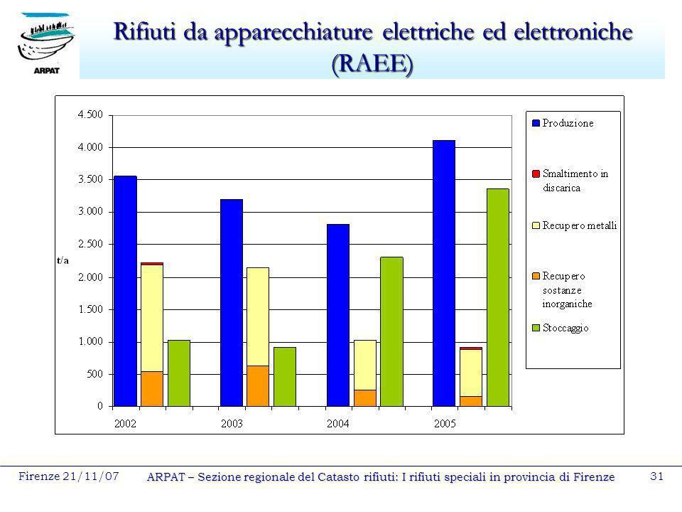 Firenze 21/11/07 ARPAT – Sezione regionale del Catasto rifiuti: I rifiuti speciali in provincia di Firenze 31 Rifiuti da apparecchiature elettriche ed