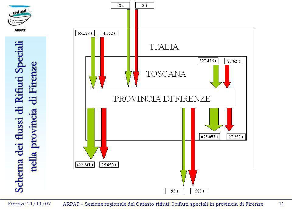 Firenze 21/11/07 ARPAT – Sezione regionale del Catasto rifiuti: I rifiuti speciali in provincia di Firenze 41 Schema dei flussi di Rifiuti Speciali ne