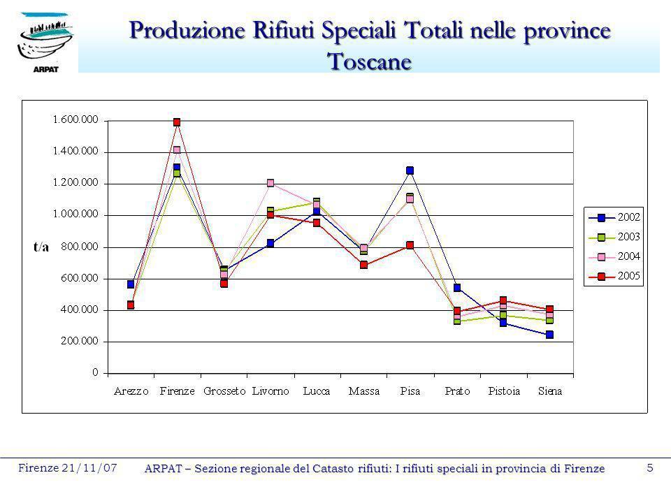 Firenze 21/11/07 ARPAT – Sezione regionale del Catasto rifiuti: I rifiuti speciali in provincia di Firenze 5 Produzione Rifiuti Speciali Totali nelle