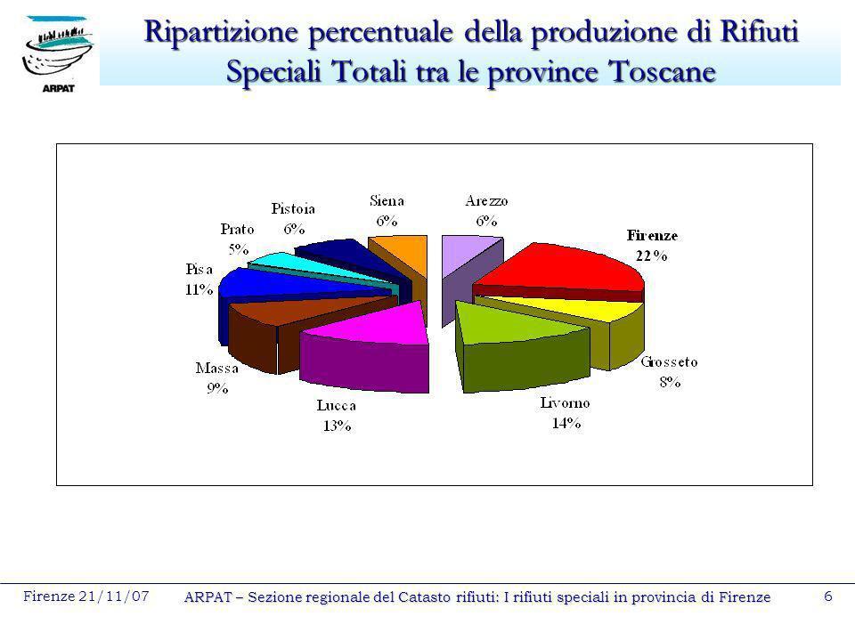 Firenze 21/11/07 ARPAT – Sezione regionale del Catasto rifiuti: I rifiuti speciali in provincia di Firenze 6 Ripartizione percentuale della produzione
