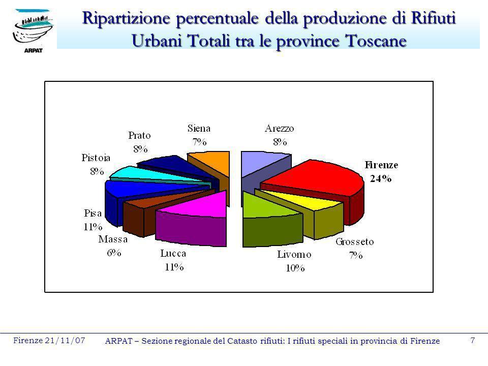 Firenze 21/11/07 ARPAT – Sezione regionale del Catasto rifiuti: I rifiuti speciali in provincia di Firenze 7 Ripartizione percentuale della produzione