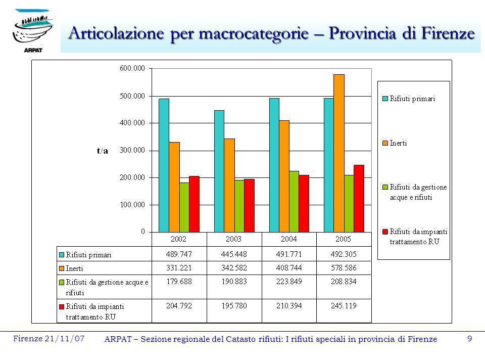 Firenze 21/11/07 ARPAT – Sezione regionale del Catasto rifiuti: I rifiuti speciali in provincia di Firenze 9 Articolazione per macrocategorie – Provin