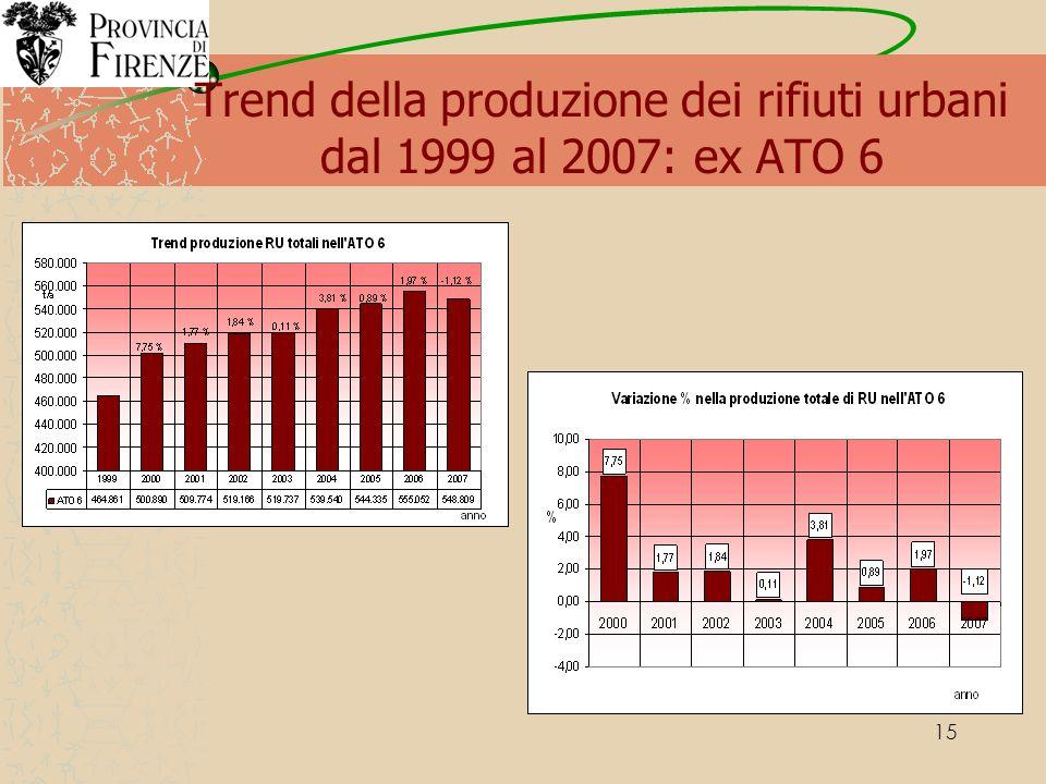 15 Trend della produzione dei rifiuti urbani dal 1999 al 2007: ex ATO 6