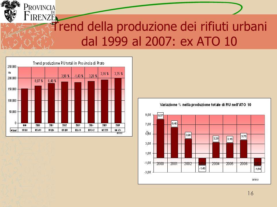 16 Trend della produzione dei rifiuti urbani dal 1999 al 2007: ex ATO 10