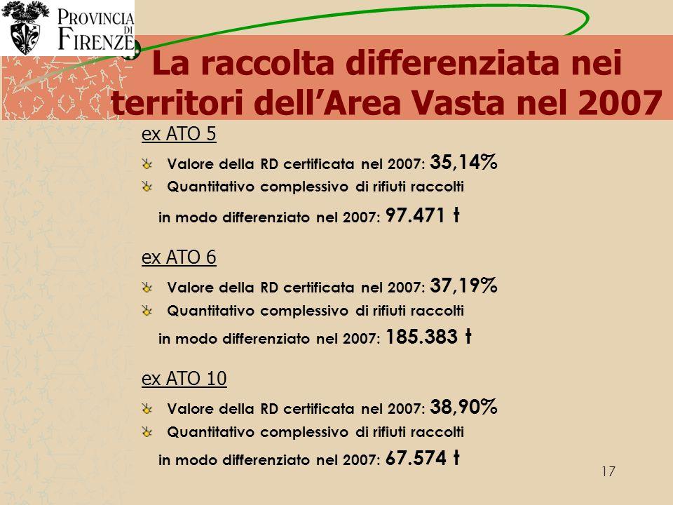 17 La raccolta differenziata nei territori dellArea Vasta nel 2007 ex ATO 5 Valore della RD certificata nel 2007: 35,14% Quantitativo complessivo di rifiuti raccolti in modo differenziato nel 2007: 97.471 t ex ATO 6 Valore della RD certificata nel 2007: 37,19% Quantitativo complessivo di rifiuti raccolti in modo differenziato nel 2007: 185.383 t ex ATO 10 Valore della RD certificata nel 2007: 38,90% Quantitativo complessivo di rifiuti raccolti in modo differenziato nel 2007: 67.574 t