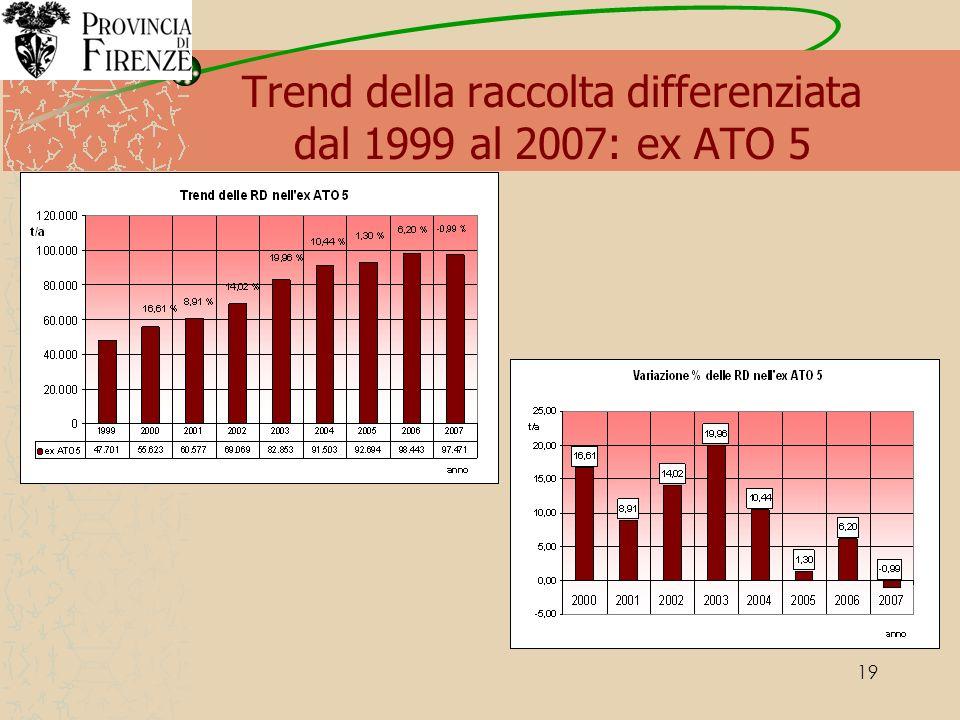19 Trend della raccolta differenziata dal 1999 al 2007: ex ATO 5