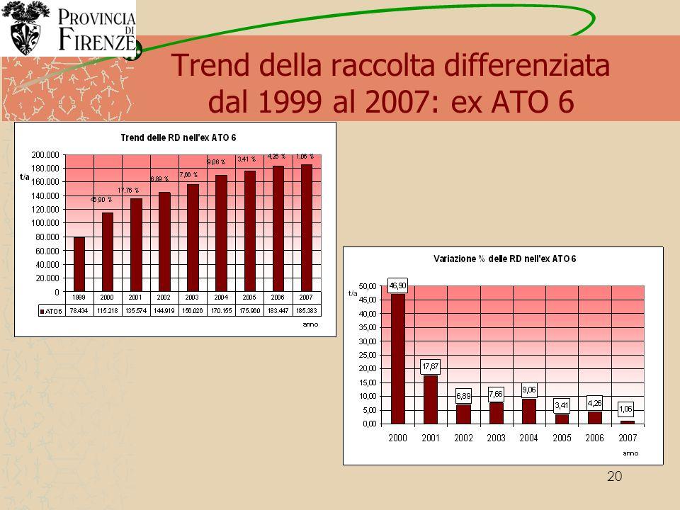 20 Trend della raccolta differenziata dal 1999 al 2007: ex ATO 6