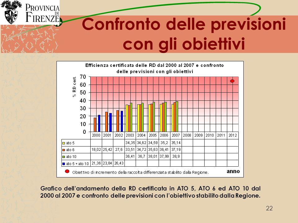 22 Confronto delle previsioni con gli obiettivi Grafico dellandamento della RD certificata in ATO 5, ATO 6 ed ATO 10 dal 2000 al 2007 e confronto delle previsioni con lobiettivo stabilito dalla Regione.