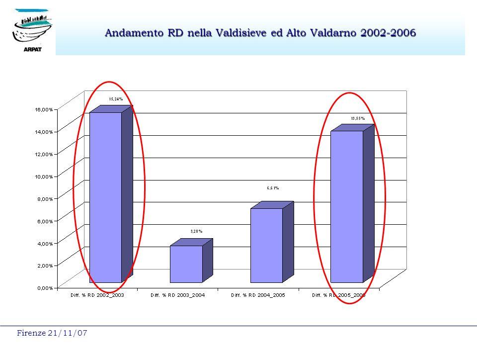 Firenze 21/11/07 Andamento RD nella Valdisieve ed Alto Valdarno 2002-2006