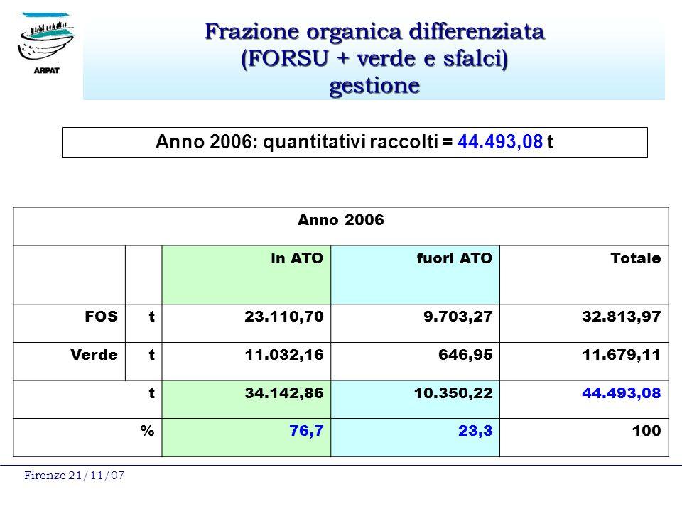 Frazione organica differenziata (FORSU + verde e sfalci) gestione Anno 2006: quantitativi raccolti = 44.493,08 t Anno 2006 in ATOfuori ATOTotale FOSt23.110,709.703,2732.813,97 Verdet11.032,16646,9511.679,11 t34.142,8610.350,2244.493,08 %76,723,3100