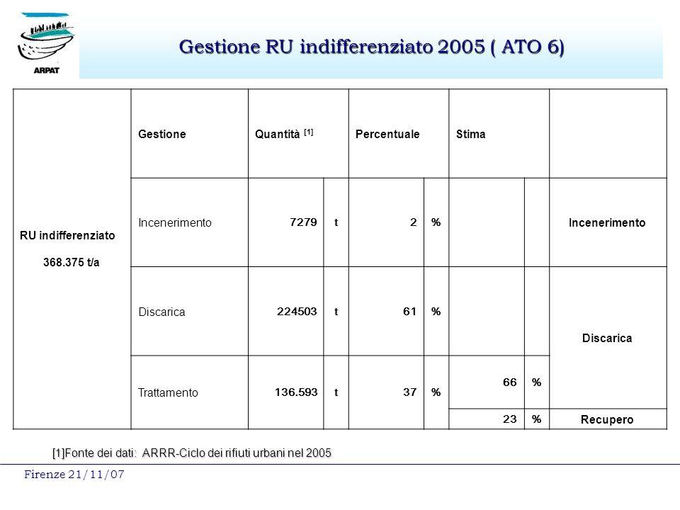 Firenze 21/11/07 Gestione RU indifferenziato 2005 ( ATO 6) RU indifferenziato 368.375 t/a GestioneQuantità [1] PercentualeStima Incenerimento 7279t2% Incenerimento Discarica 224503t61% Discarica Trattamento 136.593t37% 66% 23% Recupero [1]Fonte dei dati: ARRR-Ciclo dei rifiuti urbani nel 2005