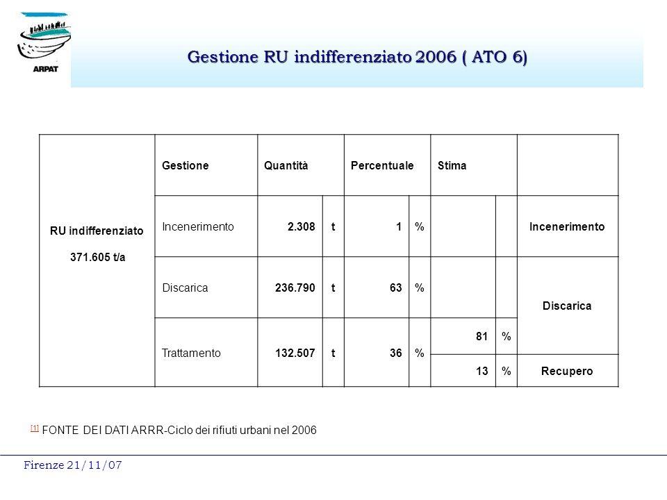 Firenze 21/11/07 Gestione RU indifferenziato 2006 ( ATO 6) RU indifferenziato 371.605 t/a GestioneQuantitàPercentualeStima Incenerimento2.308t1%Incenerimento Discarica236.790t63% Discarica Trattamento132.507t36% 81% 13%Recupero [1] [1] FONTE DEI DATI ARRR-Ciclo dei rifiuti urbani nel 2006