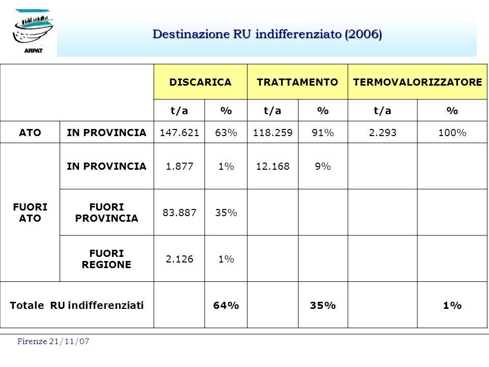 Firenze 21/11/07 Destinazione RU indifferenziato (2006) DISCARICATRATTAMENTOTERMOVALORIZZATORE t/a% % % ATOIN PROVINCIA147.62163%118.25991%2.293100% FUORI ATO IN PROVINCIA1.8771%12.1689% FUORI PROVINCIA 83.88735% FUORI REGIONE 2.1261% Totale RU indifferenziati64%35%1%