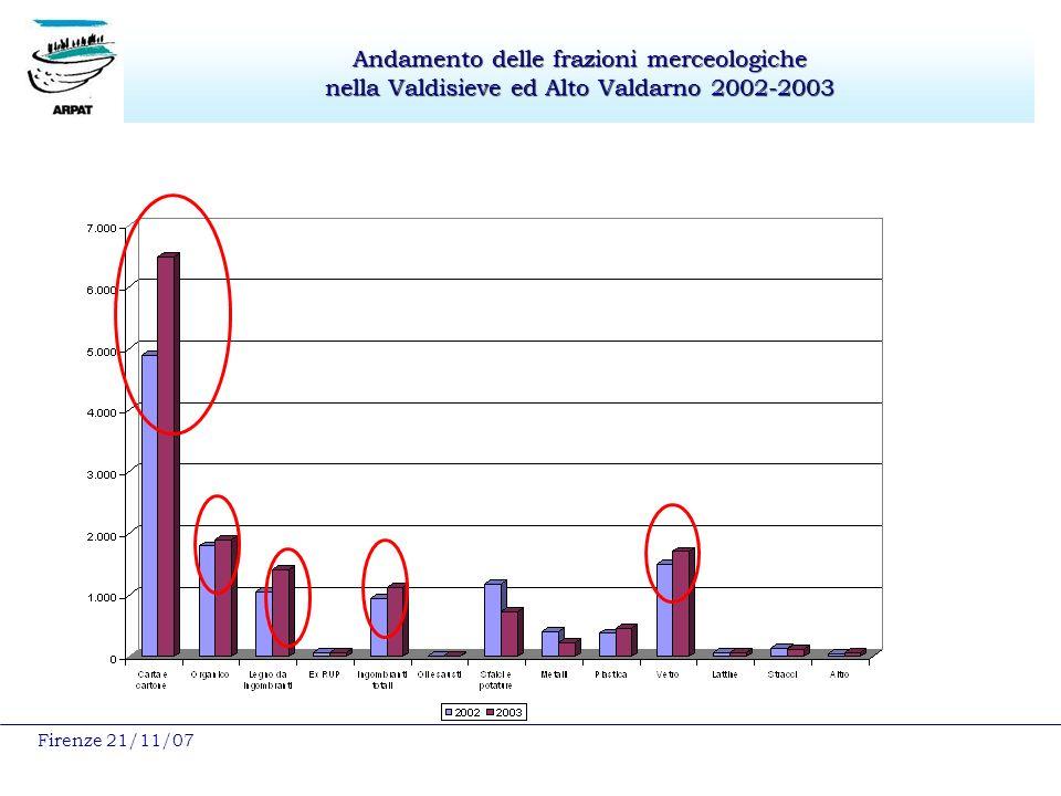 Firenze 21/11/07 Andamento delle frazioni merceologiche nella Valdisieve ed Alto Valdarno 2002-2003