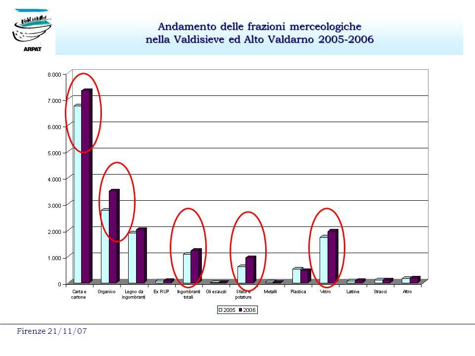 Firenze 21/11/07 Andamento delle frazioni merceologiche nella Valdisieve ed Alto Valdarno 2005-2006
