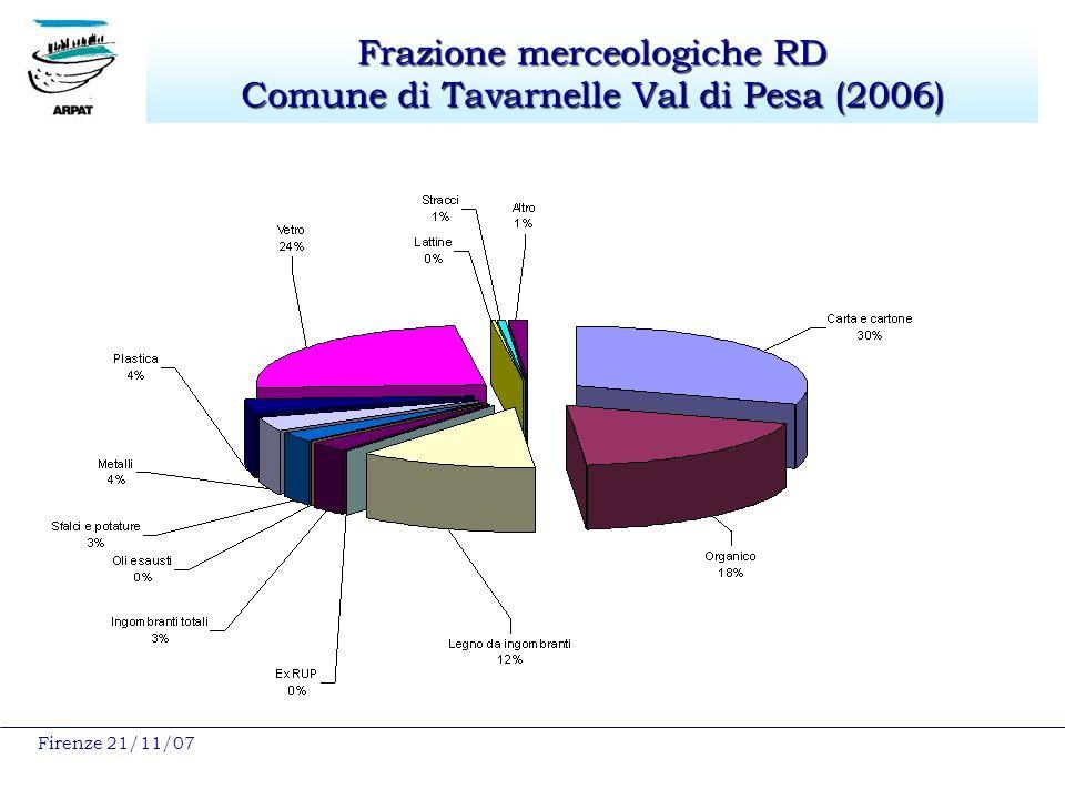 Firenze 21/11/07 Frazione merceologiche RD Comune di Tavarnelle Val di Pesa (2006)