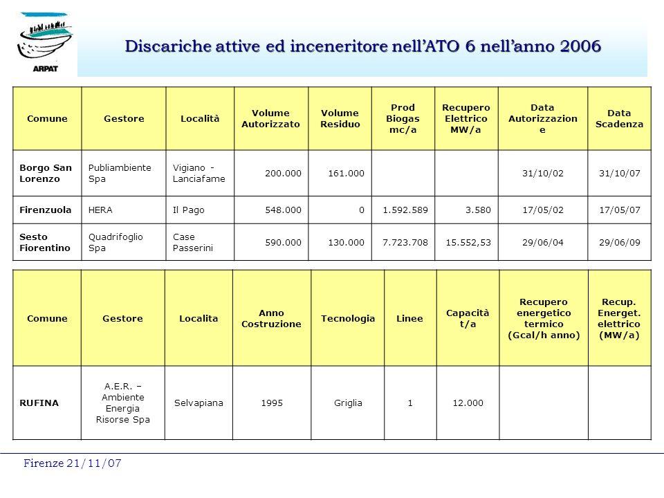 Firenze 21/11/07 Discariche attive ed inceneritore nellATO 6 nellanno 2006 ComuneGestoreLocalità Volume Autorizzato Volume Residuo Prod Biogas mc/a Recupero Elettrico MW/a Data Autorizzazion e Data Scadenza Borgo San Lorenzo Publiambiente Spa Vigiano - Lanciafame 200.000161.000 31/10/0231/10/07 FirenzuolaHERAIl Pago548.00001.592.5893.58017/05/0217/05/07 Sesto Fiorentino Quadrifoglio Spa Case Passerini 590.000130.0007.723.70815.552,5329/06/0429/06/09 ComuneGestoreLocalita Anno Costruzione TecnologiaLinee Capacità t/a Recupero energetico termico (Gcal/h anno) Recup.
