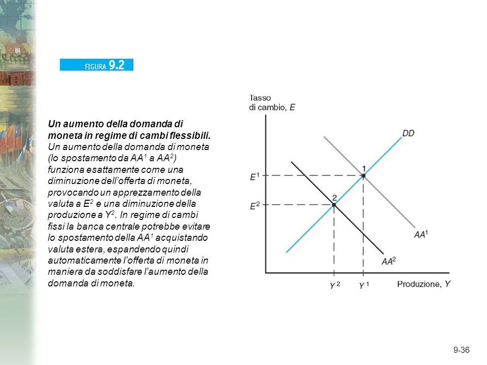 9-36 Un aumento della domanda di moneta in regime di cambi flessibili. Un aumento della domanda di moneta (lo spostamento da AA 1 a AA 2 ) funziona es