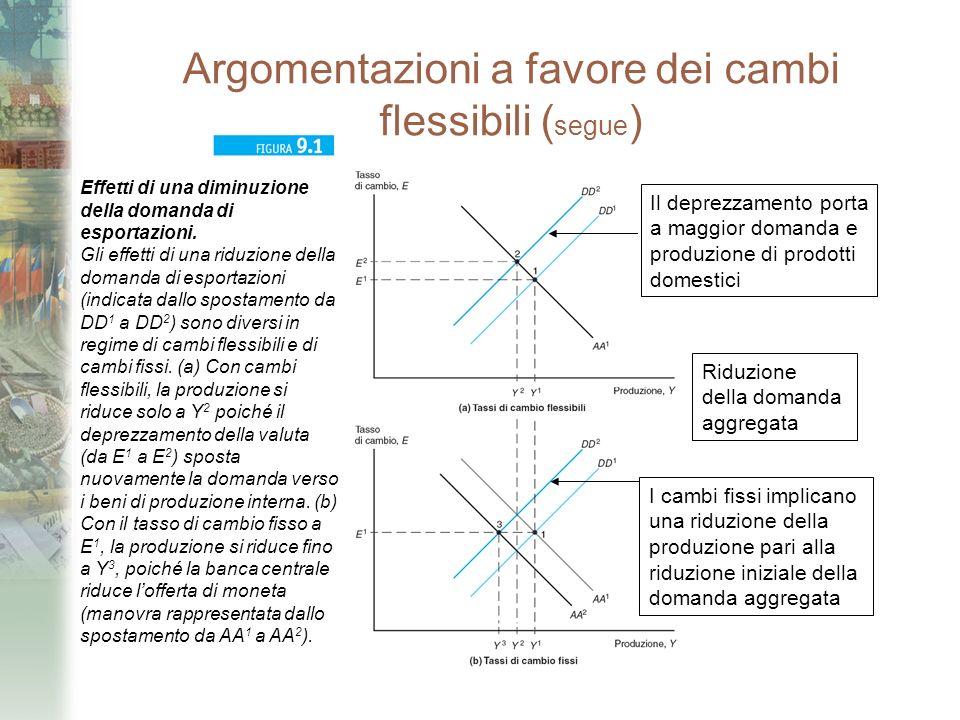 Argomentazioni a favore dei cambi flessibili ( segue ) Riduzione della domanda aggregata Il deprezzamento porta a maggior domanda e produzione di prod