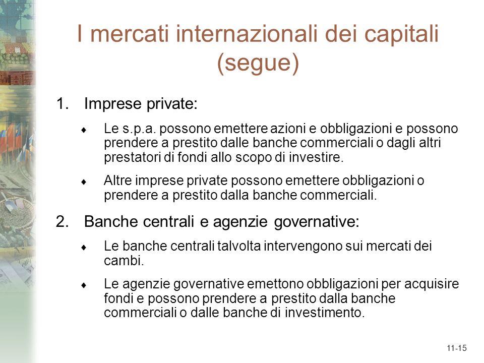 11-15 I mercati internazionali dei capitali (segue) 1.Imprese private: Le s.p.a. possono emettere azioni e obbligazioni e possono prendere a prestito