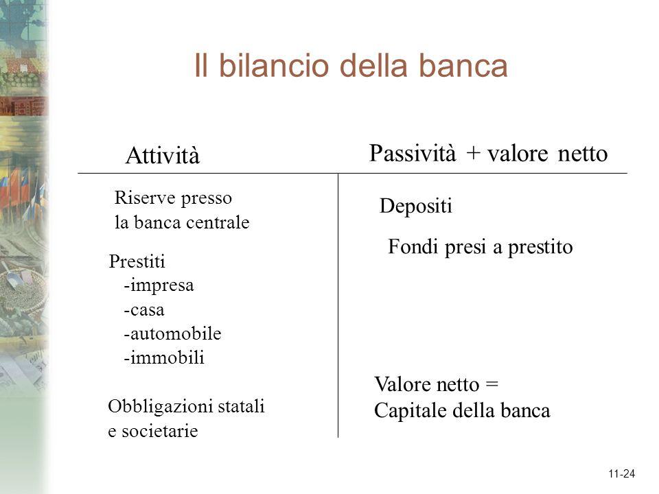 11-24 Il bilancio della banca Attività Passività + valore netto Riserve presso la banca centrale Prestiti -impresa -casa -automobile -immobili Obbliga