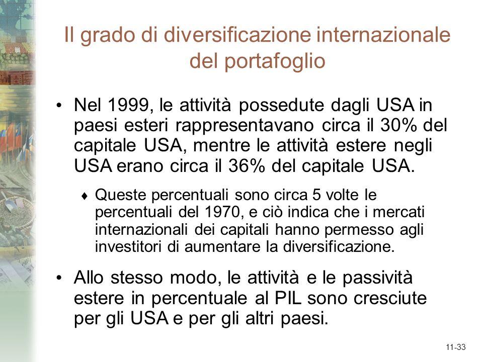 11-33 Il grado di diversificazione internazionale del portafoglio Nel 1999, le attività possedute dagli USA in paesi esteri rappresentavano circa il 3