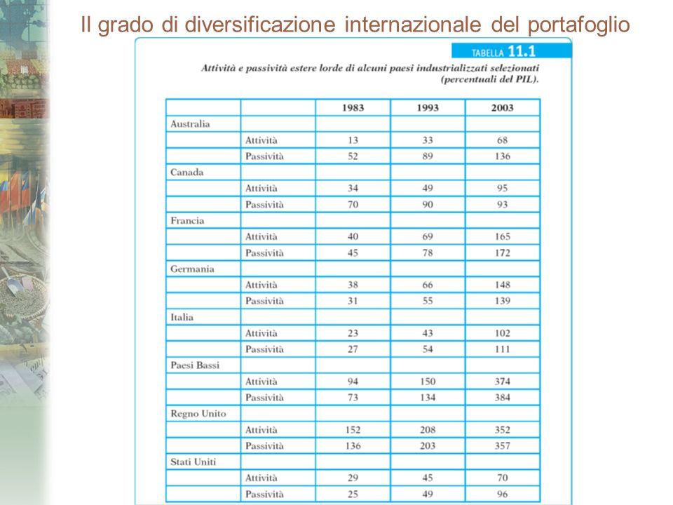 Il grado di diversificazione internazionale del portafoglio (segue)