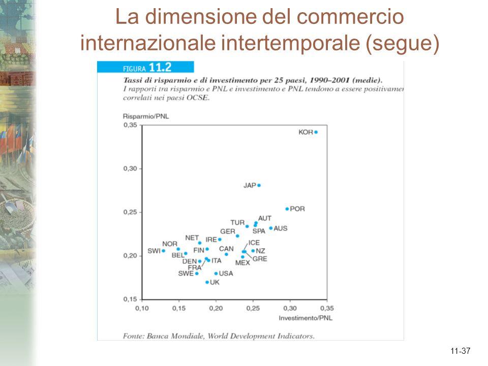 11-37 La dimensione del commercio internazionale intertemporale (segue)