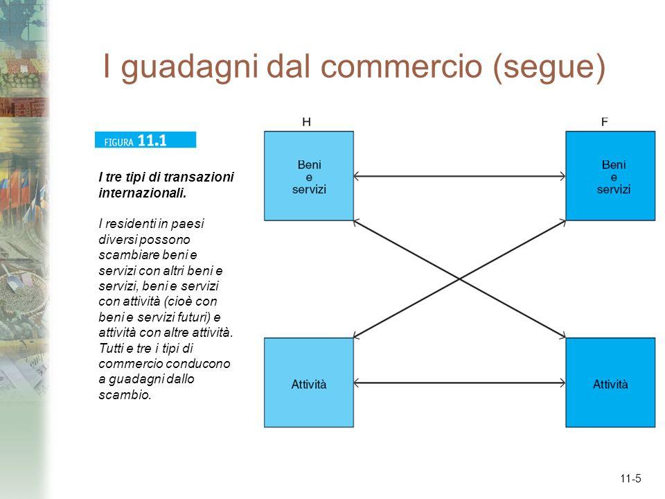 11-46 Sommario 1.I guadagni dal commercio di beni e servizi in cambio di altri beni e servizi sono descritti dalla teoria del vantaggio comparato.
