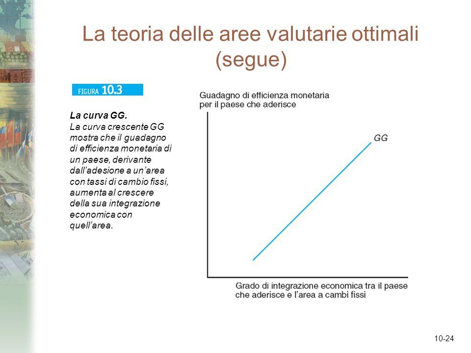 10-24 La teoria delle aree valutarie ottimali (segue) La curva GG. La curva crescente GG mostra che il guadagno di efficienza monetaria di un paese, d