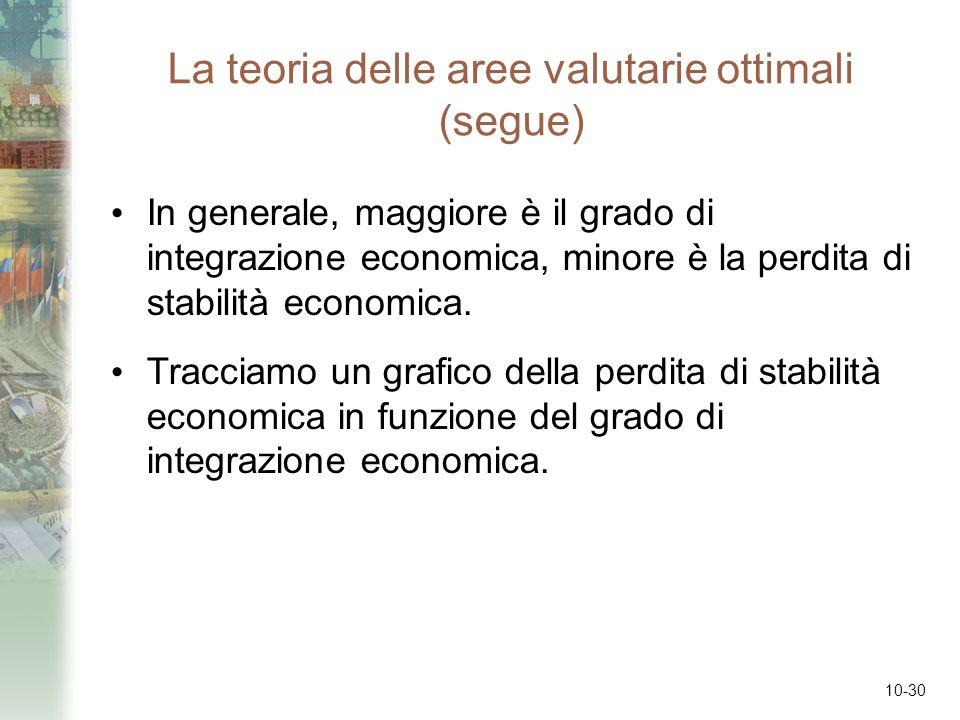 10-30 La teoria delle aree valutarie ottimali (segue) In generale, maggiore è il grado di integrazione economica, minore è la perdita di stabilità eco
