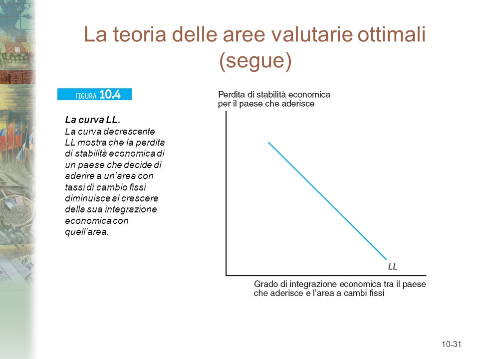 10-31 La teoria delle aree valutarie ottimali (segue) La curva LL. La curva decrescente LL mostra che la perdita di stabilità economica di un paese ch