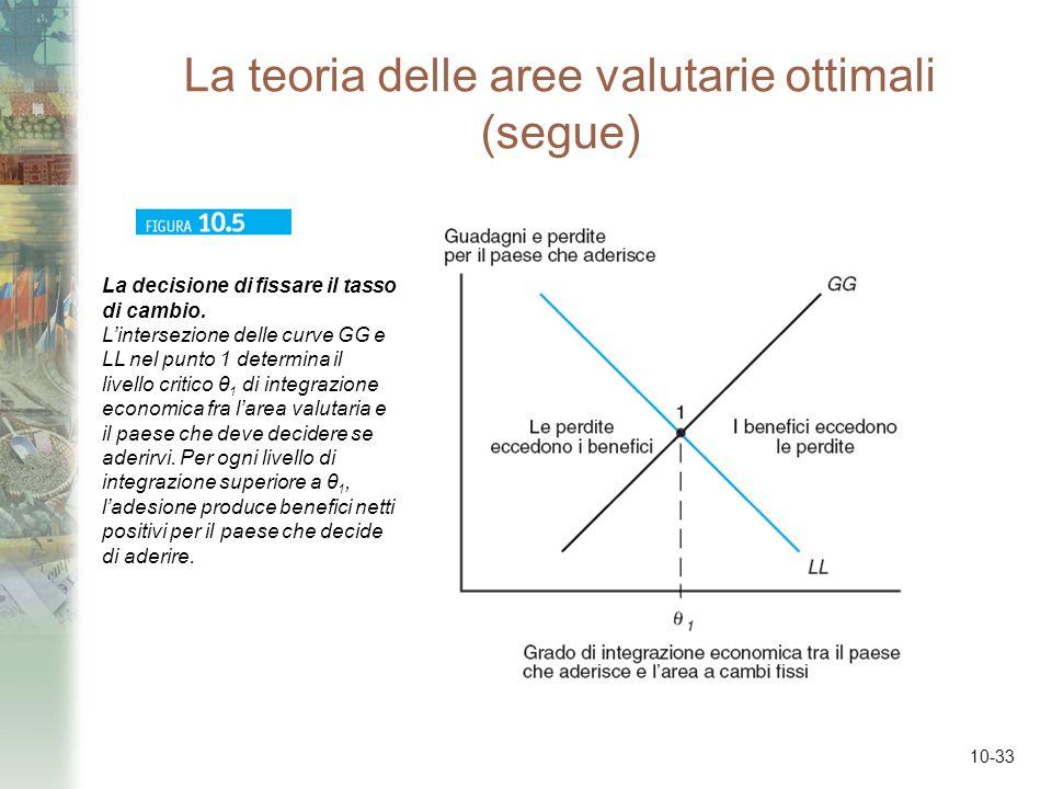 10-33 La teoria delle aree valutarie ottimali (segue) La decisione di fissare il tasso di cambio. Lintersezione delle curve GG e LL nel punto 1 determ