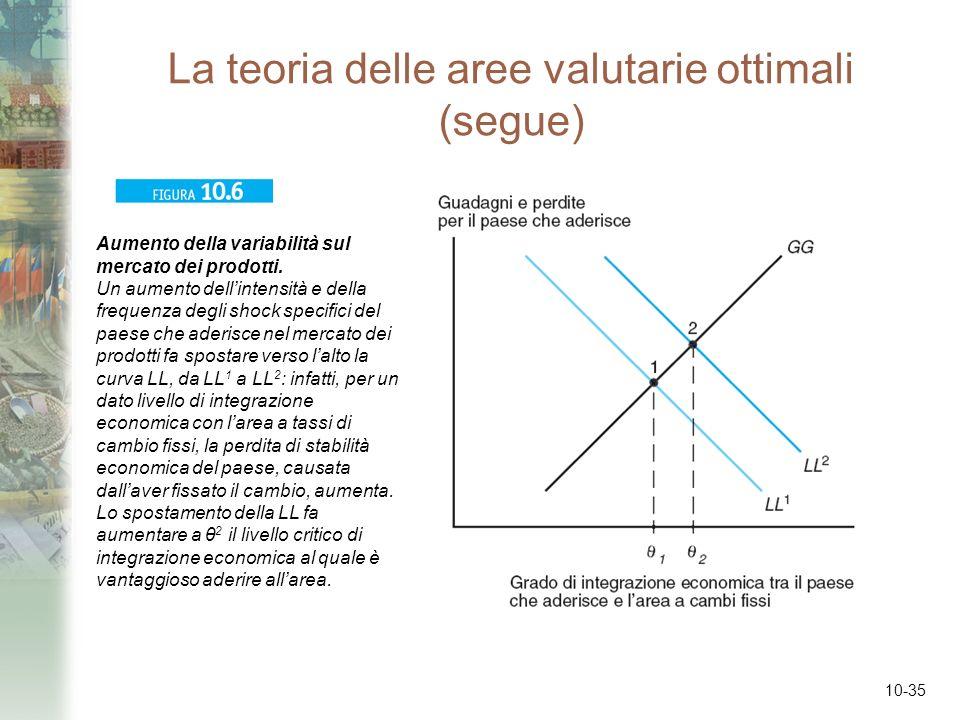 10-35 La teoria delle aree valutarie ottimali (segue) Aumento della variabilità sul mercato dei prodotti. Un aumento dellintensità e della frequenza d