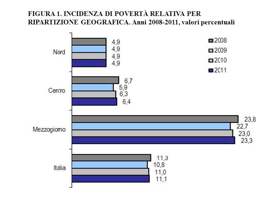 FIGURA 1. INCIDENZA DI POVERTÀ RELATIVA PER RIPARTIZIONE GEOGRAFICA. Anni 2008-2011, valori percentuali