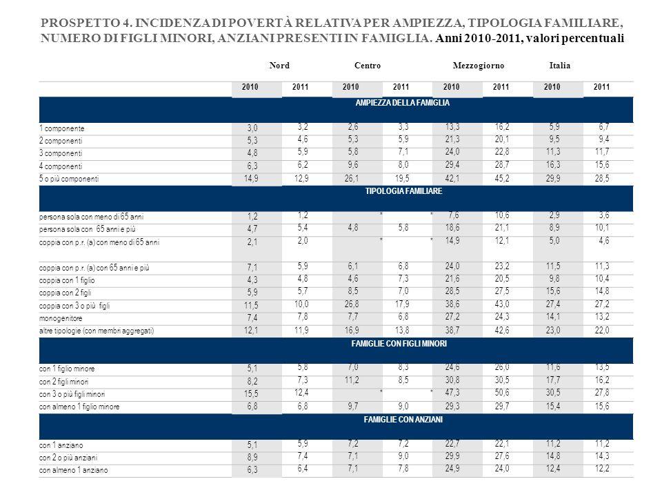 20102011201020112010201120102011 AMPIEZZA DELLA FAMIGLIA 1 componente3,0 3,22,63,313,316,25,96,7 2 componenti5,3 4,65,35,921,320,19,59,4 3 componenti4