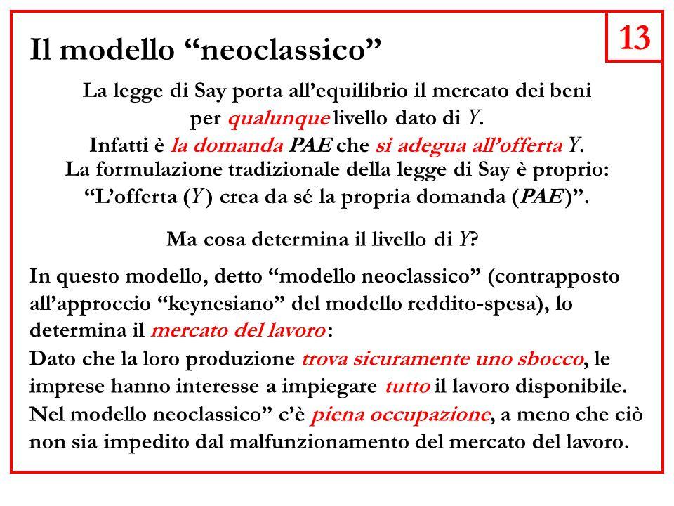13 Il modello neoclassico La legge di Say porta allequilibrio il mercato dei beni per qualunque livello dato di Y.