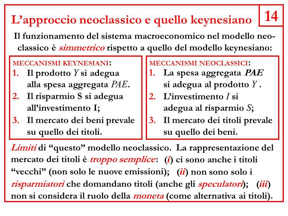 14 Lapproccio neoclassico e quello keynesiano Il funzionamento del sistema macroeconomico nel modello neo- classico è simmetrico rispetto a quello del modello keynesiano: MECCANISMI KEYNESIANI : 1.Il prodotto Y si adegua alla spesa aggregata PAE.