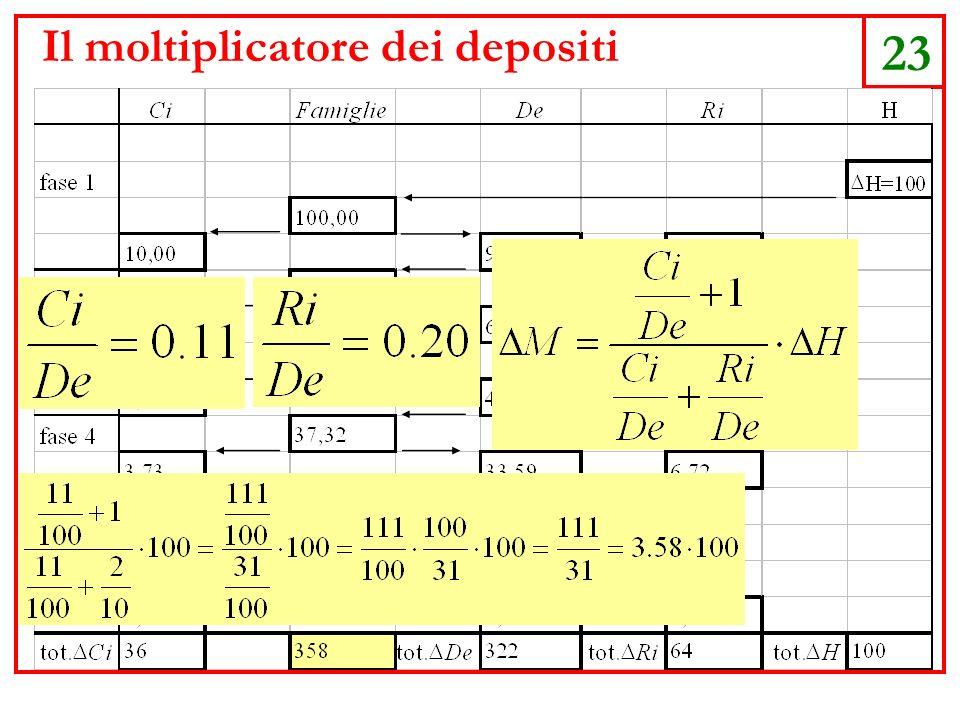 23 Il moltiplicatore dei depositi