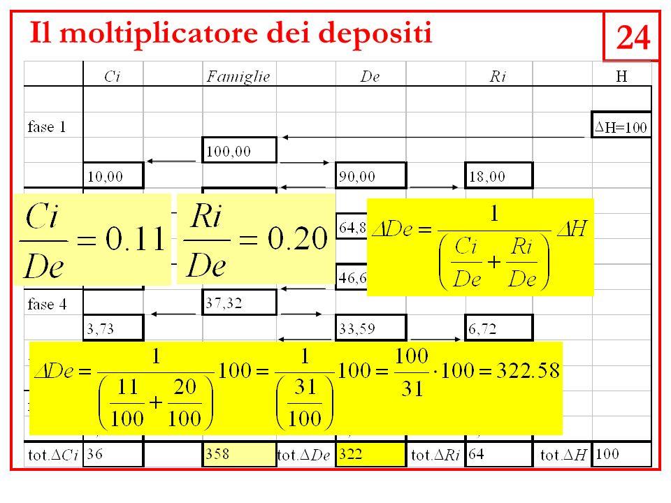 24 Il moltiplicatore dei depositi