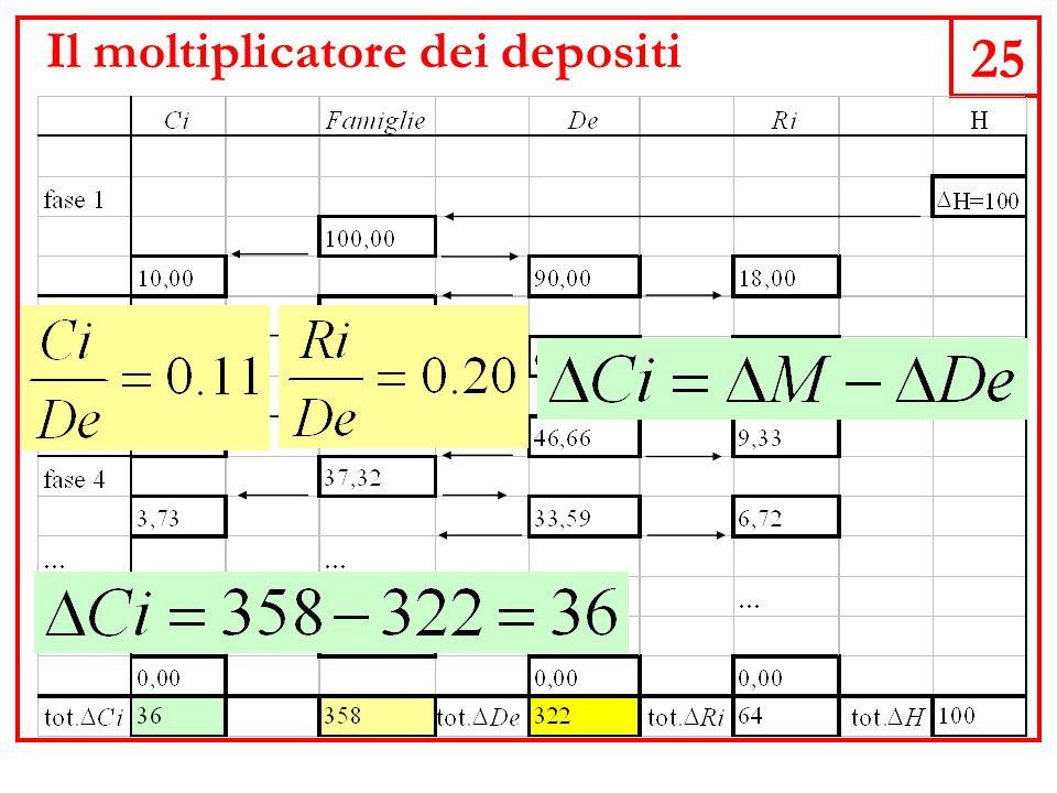 25 Il moltiplicatore dei depositi