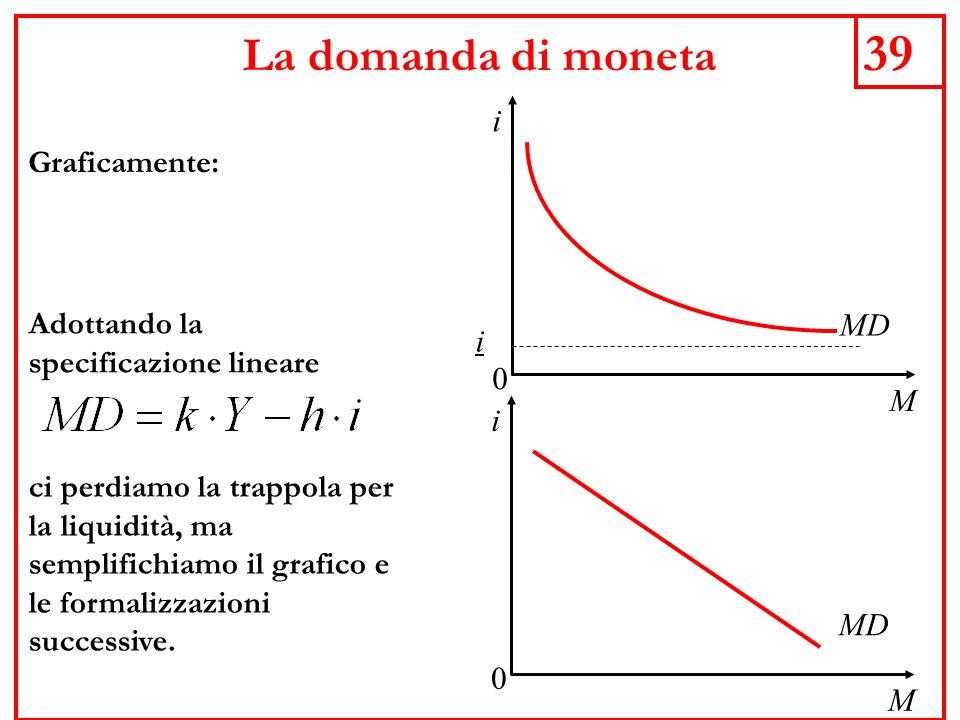 39 La domanda di moneta Graficamente: MD M i 0 i Adottando la specificazione lineare M i 0 MD ci perdiamo la trappola per la liquidità, ma semplifichiamo il grafico e le formalizzazioni successive.