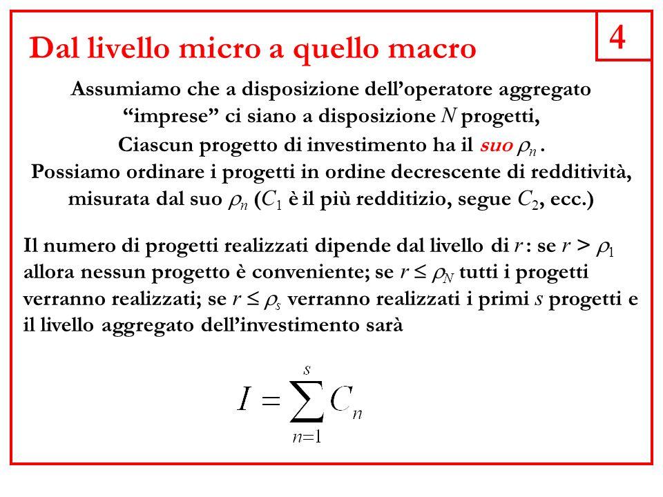 5 La funzione dellinvestimento Abbiamo perciò: I I(r) con I.